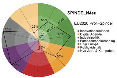 spindel-eu-strategi